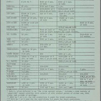Penalties for 'Sad' Sodomy, Fornication, Adultery & Cohabitation in 1964, By US state