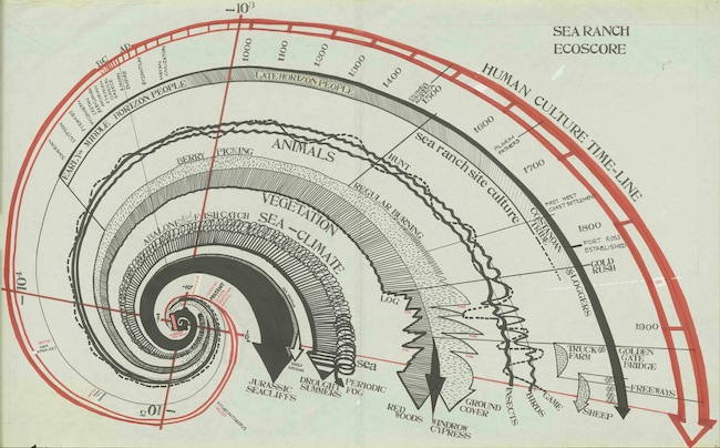"""Ecoscore,"" 1962. Lawrence Halprin & Associates. Tom Curtis, delineator. Marker, ink, and pencil on paper. (Courtesy Lawrence Halprin Collection, The Architectural Archives, University of Pennsylvania)"