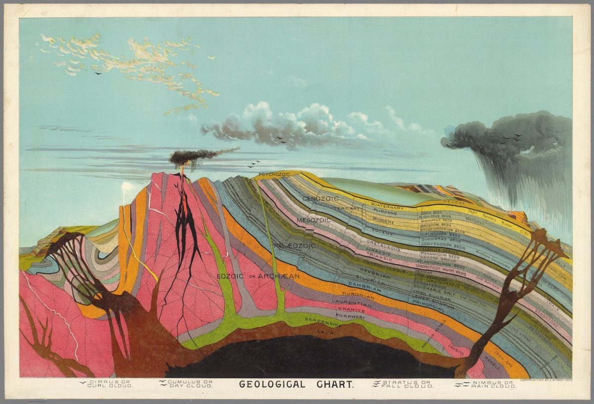 Walter Yaggy, Geological Chart , From Yaggy's Geographical Portfolio, published 1893 by C.F. Rassweiler & Co. Chicago . Chromolithograph.  An Educational chart for use in the classroom (The David Rumsey Historical Map Collection, San Francisco)
