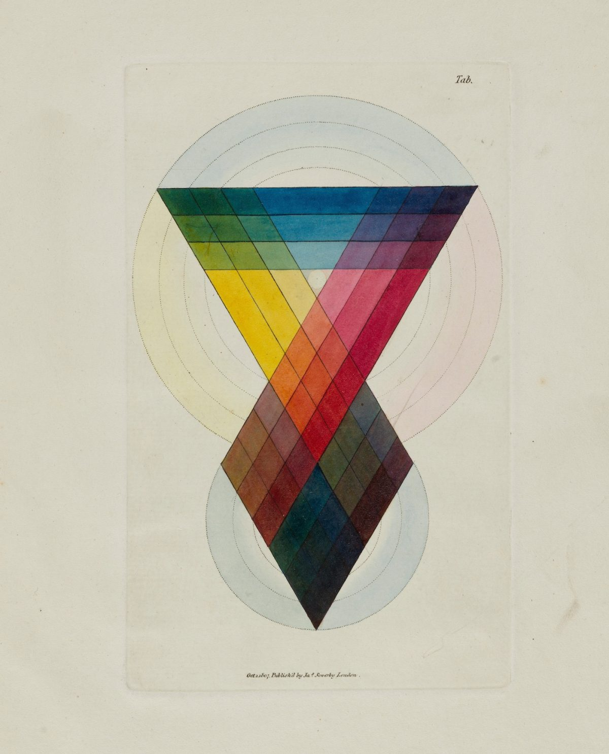 The Chromatic Scale , Table 5 , from A New Elucidation of Colour by James Sowerby, etching , watercolour and gum Arabic. London, 1809 Wellcome Collection, London