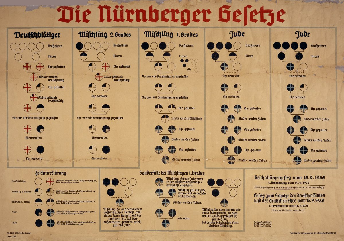"Chart with the title: ""Die Nurnberger Gesetze."" [Nuremberg Race Laws]. The chart has columns explaining the ""Deutschbluetiger"" [German-bloods], ""Mischling 2. Grades"" [Half-breeds 2. Grade], ""Mischling 1. Grades"" [Half-breeds 1. Grade], and ""Jude"" [Jew]. — Holocaust"